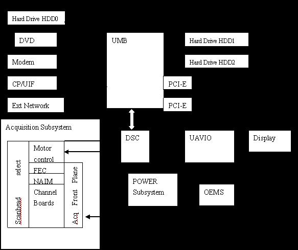 2. 系统各构成部件的基本功能及作用 2.1. 电源系统:作用是给各个电路部件供电,将220V交流市电通过开关电源电路输出12V电压给集成主板,主板等待系统软开关打开,主板UMB启动APDB板,提供+5V给BTM board点着电源灯,同时给SPD信号, SPD 给APS和PPS信号,其输出的直流电压给其它外设供电。USB外置设备如DVD光驱、Modem等由UMB供电。电源系统包括电源附件、电池热敏管理电路板(BTM board)、信号和电源分配板(SPD)、电源插头和高压开关。其中电源附件包括平板电源(